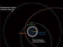 Новый вид Солнечной системы  ((иллюстрация New Scientist).)