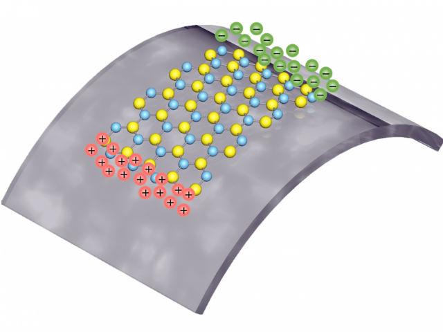 Положительные и отрицательные заряды появляются при растяжении двумерного материала (иллюстрация Lei Wang/Columbia Engineering).
