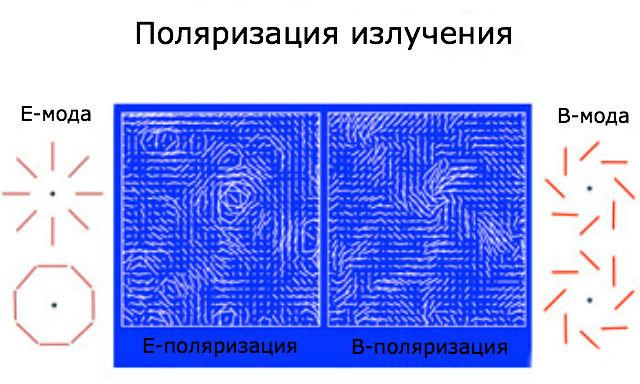 Методики проекта POLARBEAR позволяют отличить B-моду поляризации от стандартной E-моды, выявляя свет, прошедший через крупные гравитационные линзы (иллюстрация UC Berkeley).