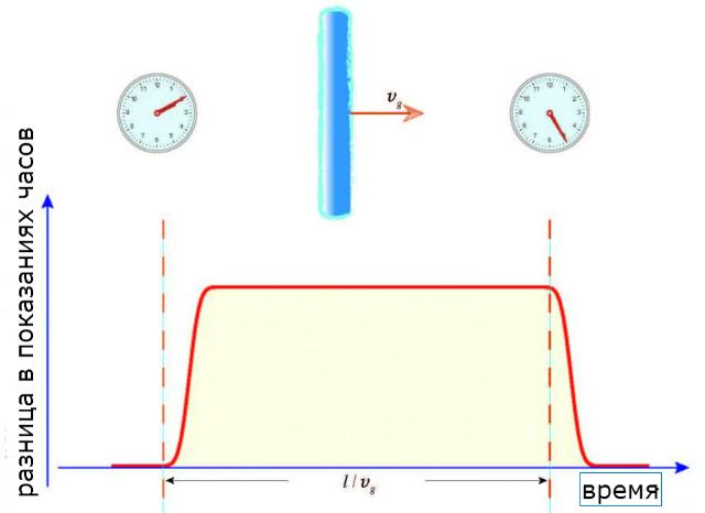 На этом изображении показано, как пара атомных часов будет десинхронизирована, а потом повторно синхронизирована из-за области тёмной материи, охватившей сеть Глобальной системы позиционирования (иллюстрация Andrei Derevianko, University of Nevada, Reno).