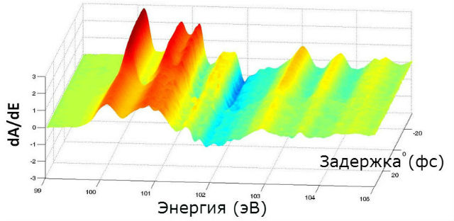 """Серия """"снимков"""" изменений энергии электрона в кристалле кремния. Когда электрон находится в связанном состоянии, его положение показано красным цветом, при переходе в зону проводимости (через 450 ас) – оранжевым и жёлтым (иллюстрация UC Berkeley)."""