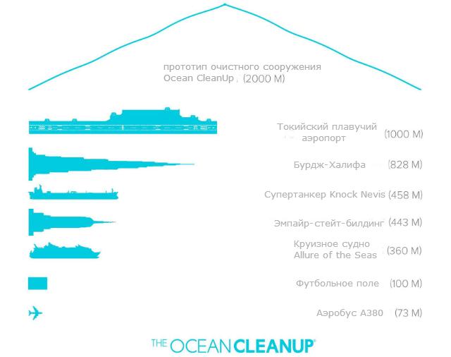 Габариты Ocean Cleanup в сравнении с другими масштабными сооружениями (иллюстрация The Ocean Cleanup Team).