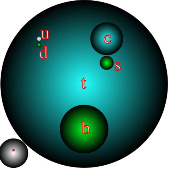 Схема, дающая представление о массах кварков, представленных в виде размеров. В левом нижнем углу для сравнения приведены массы электрона (красная точка) и протона (серый шар) (иллюстрация Wikimedia Commons).