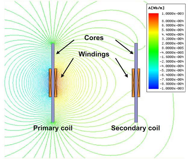 Направление линий магнитного поля между катушками (иллюстрация KAIST).