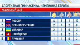 Триуф российских мастеров спортивной гимнастики